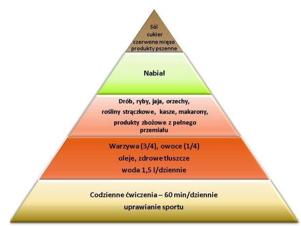piramida_zdrowego_zywienia